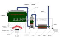 芜湖垃圾焚烧炉